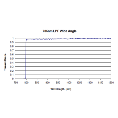 Iridian Wide Angle Long Pass Edge Filters